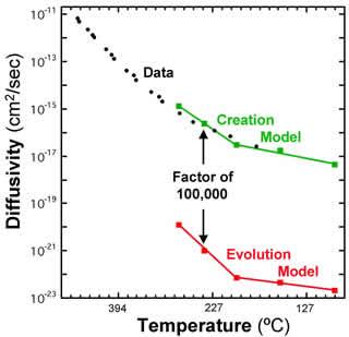 Temperature/diffusivity graph.