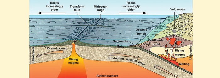 Hot Mantle Initiated Ocean and Flood Beginnings