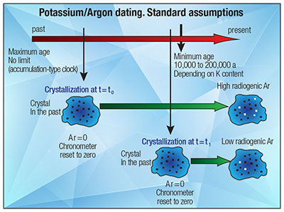 Sites where potassium argon dating was used