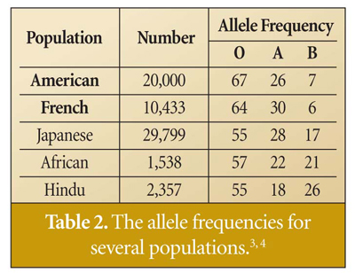 ABO Blood and Human Origins | The Institute for Creation Research