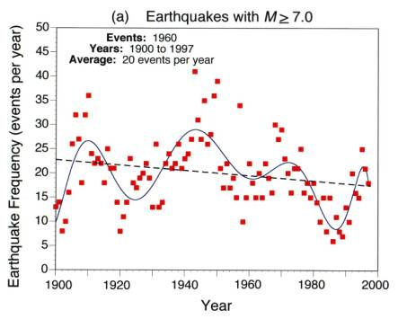 earthquakes research paper