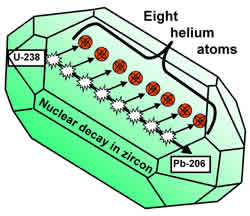 Nuclear decay in zircon graphic.