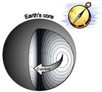 Electrical current in the earth's core