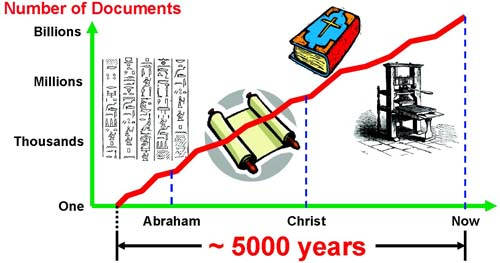 Graph: number of documents over time