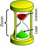 hourglass-green